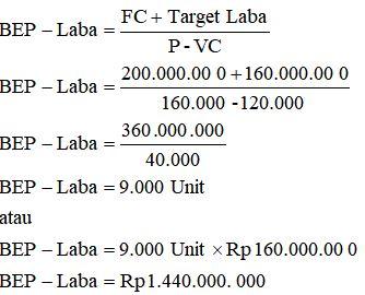 Contoh BEP Target Laba