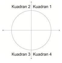 Perbandingan Trigonometri Dalam Kuadran