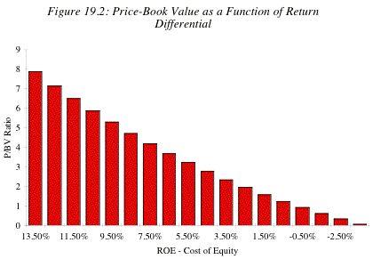 ROE dan Nilai Book Value
