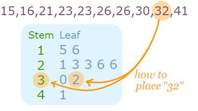 Statistika Deskriptif Diagram Batang Daun