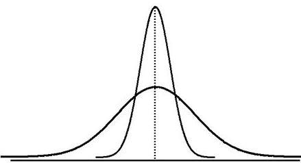 Statistika Deskriptif Dispersi