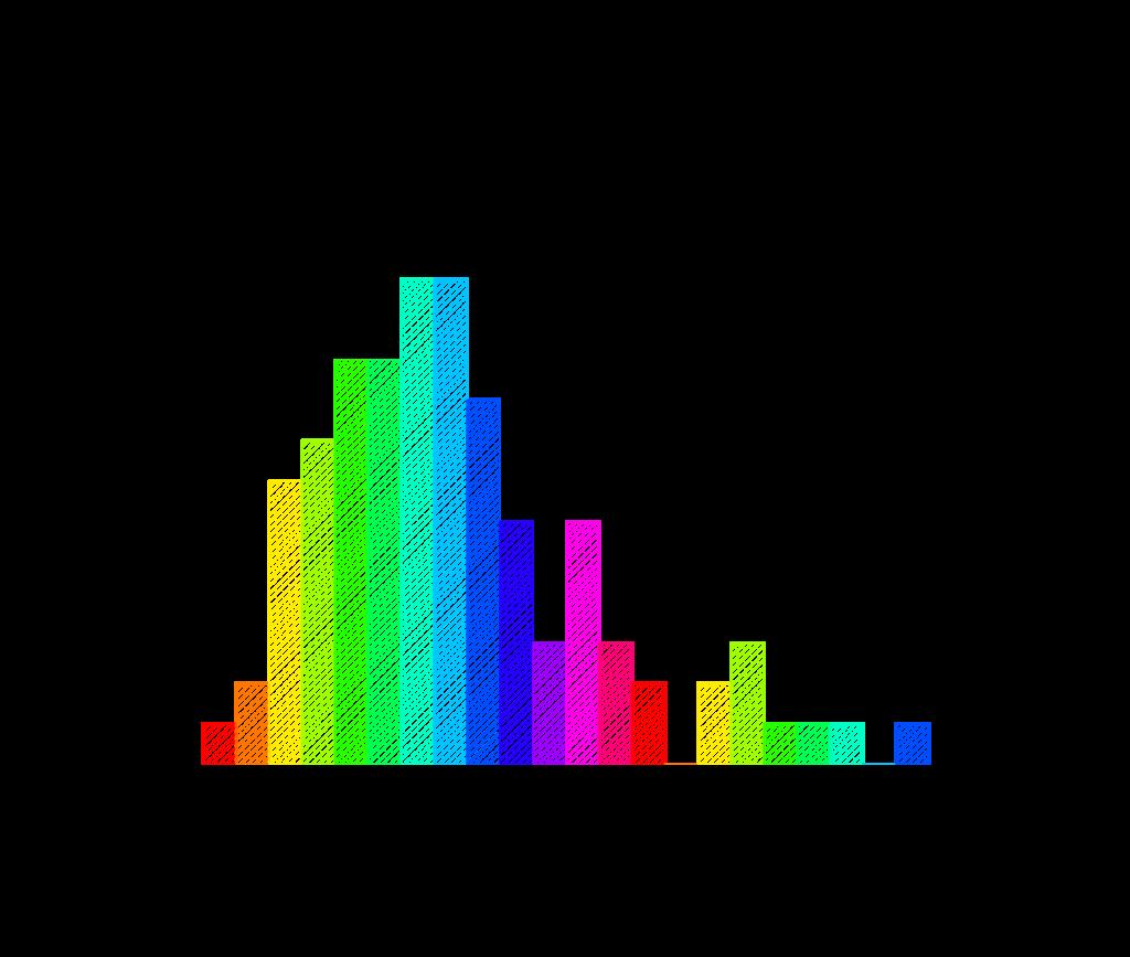 Statistika Deskriptif Histogram