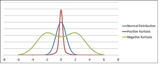 Statistika Deskriptif Kurtosis