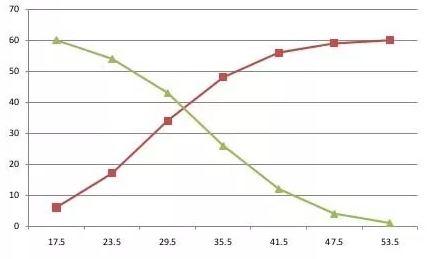 Statistika Deskriptif Ogive