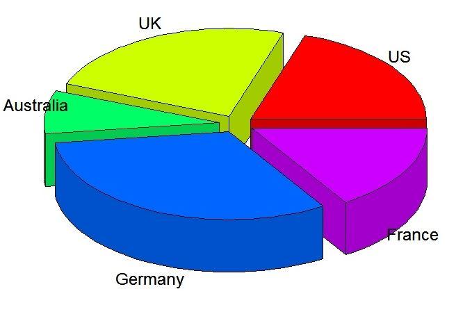 Statistika Deskriptif Pie Chart